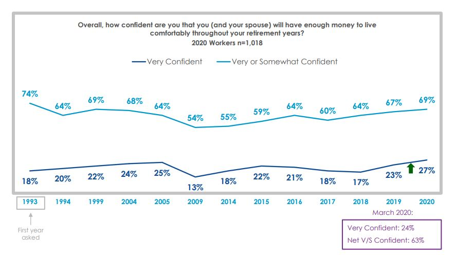 EBRI Retirement Confidence Chart